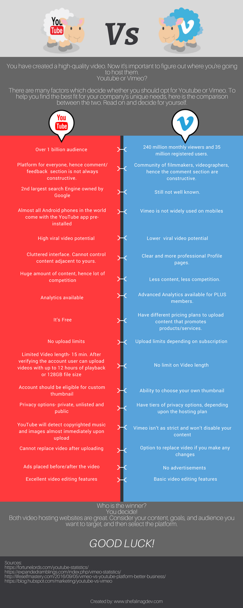 Infographic- YouTube Vs Vimeo - EXPLAINER VIDEOS